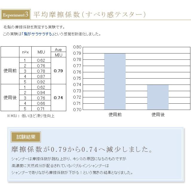 平均摩擦係数試験
